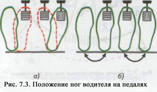 Газ тормоз сцепление где находятся